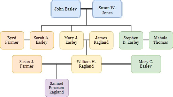 Ragland Easley Chart